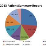 2013 Summary Report Graph