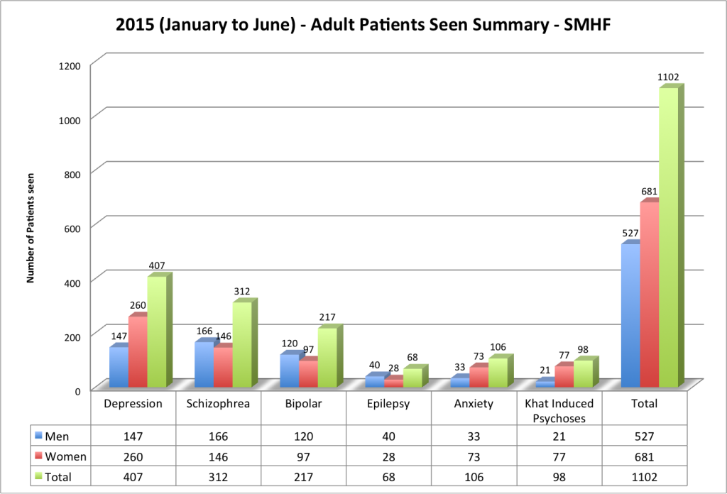 2015_SMHF_Adults_BarChart