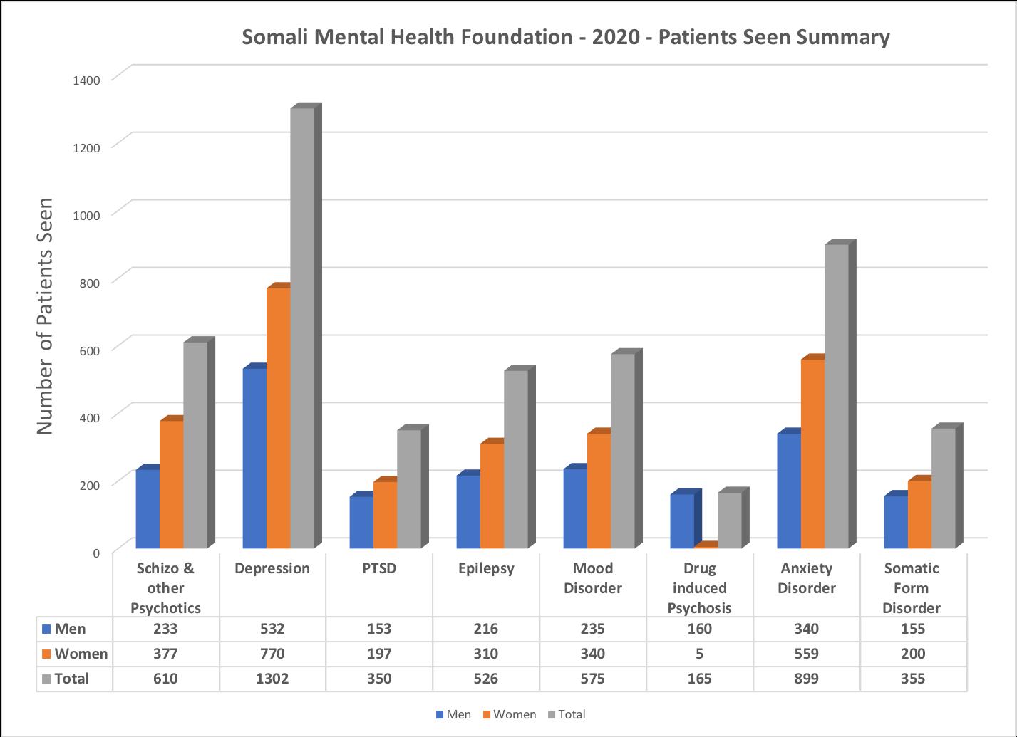 2020_SomaliMentalHealthByDiagnoises