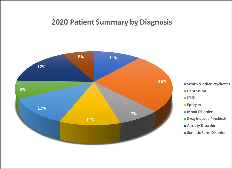 2020_somaliMentalHealthsummary_perc_diagnoisis